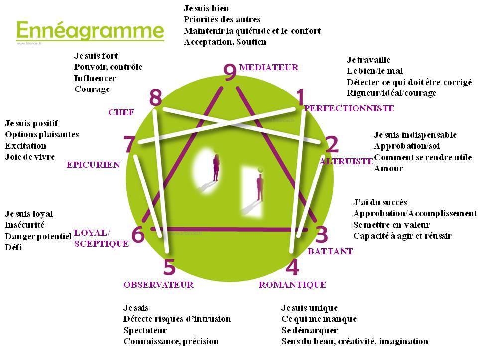 enneagramme-descriptif